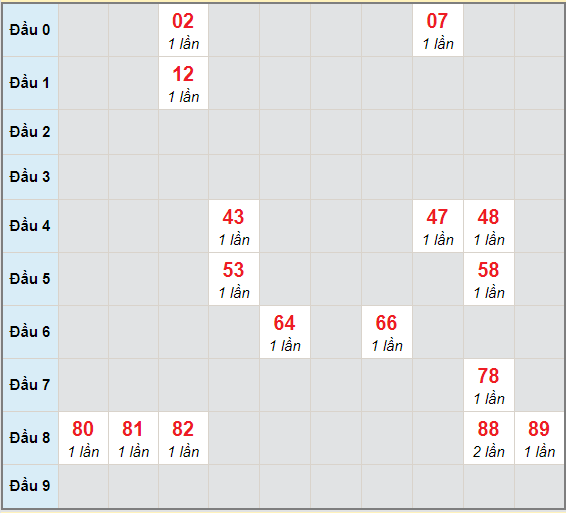 Bạch thủ rơi 3 ngày lô XS Kon Tum 24/1/2021