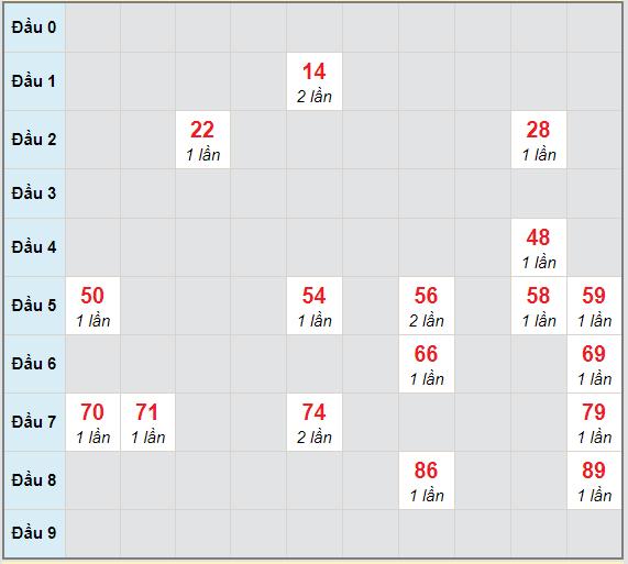 Bạch thủ rơi 3 ngày lô XSDNO 30/1/2021