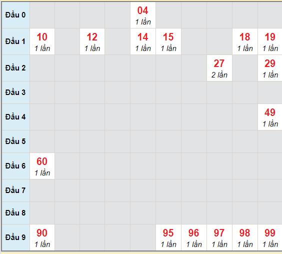 Bạch thủ rơi 3 ngày lô XS Kon Tum 21/2/2021