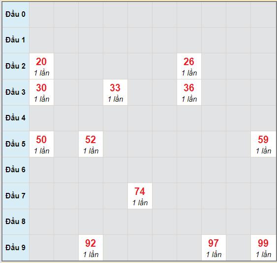 Bạch thủ rơi 3 ngày lô XSQNM 3/11/2020