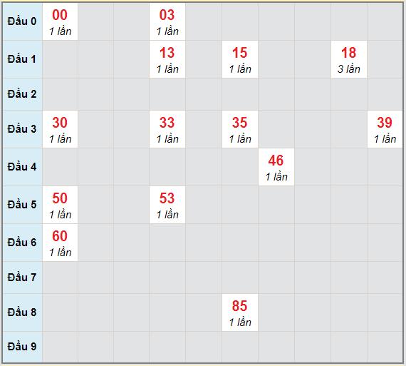Bạch thủ rơi 3 ngày lô XSTV 26/2/2021