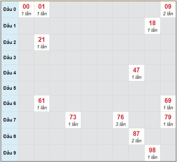 Bạch thủ rơi 3 ngày lô XSDNO 27/2/2021