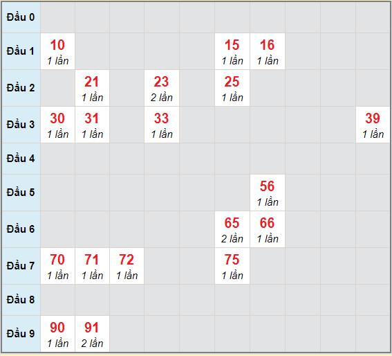 Bạch thủ rơi 3 ngày lô XSDNO 6/3/2021