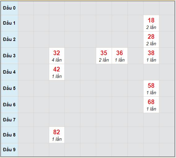 Bạch thủ rơi 3 ngày lô XSQNM 9/3/2021
