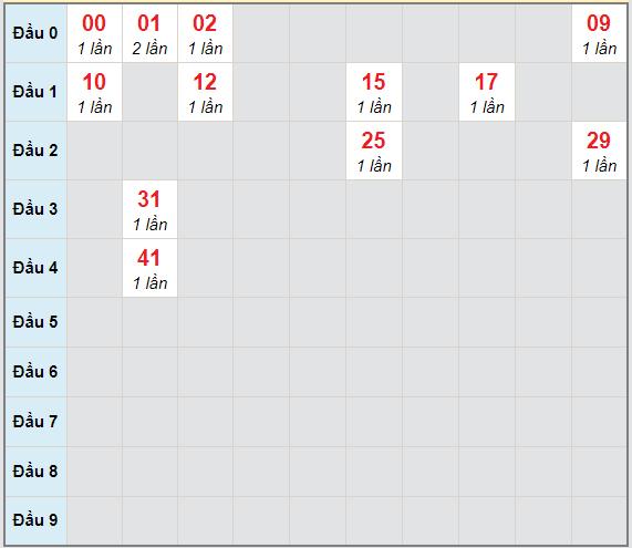 Bạch thủ rơi 3 ngày lô XSKH 10/3/2021