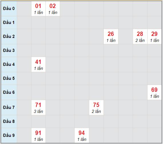 Bạch thủ rơi 3 ngày lô XSPY 4/1/2021