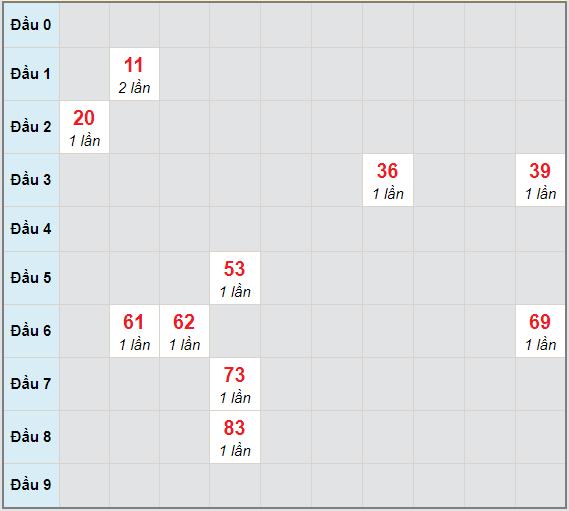 Bạch thủ rơi 3 ngày lô XSQNM 19/1/2021