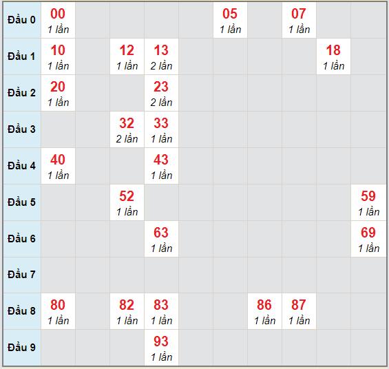 Bạch thủ rơi 3 ngày lô XSQT 5/11/2020