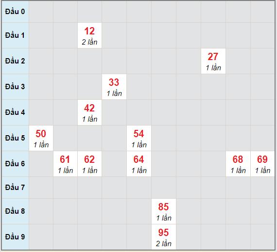 Bạch thủ rơi 3 ngày lô XSQNM 26/1/2021