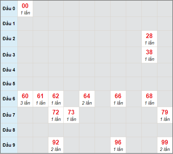 Bạch thủ rơi 3 ngày lô XSQT 28/1/2021
