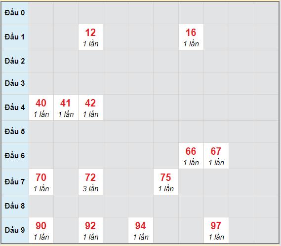 Bạch thủ rơi 3 ngày lô XSQNG 30/1/2021