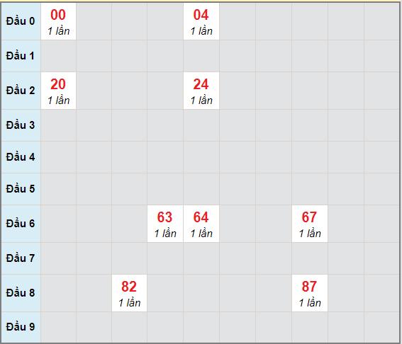 Bạch thủ rơi 3 ngày lô XSQB 18/2/2021