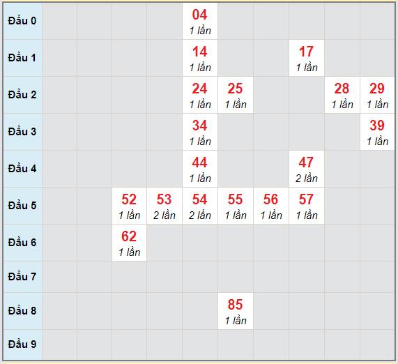 Bạch thủ rơi 3 ngày lô XS Kon Tum 7/2/2021