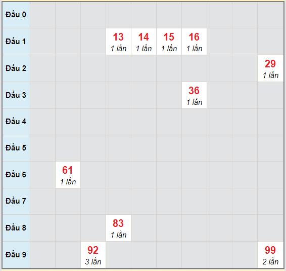 Bạch thủ rơi 3 ngày lô XSNT 6/11/2020