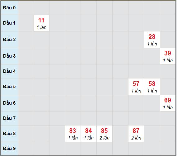 Bạch thủ rơi 3 ngày lô XSBD 26/2/2021