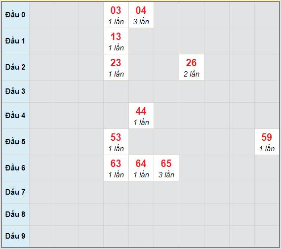 Bạch thủ rơi 3 ngày lô XSKH 3/3/2021
