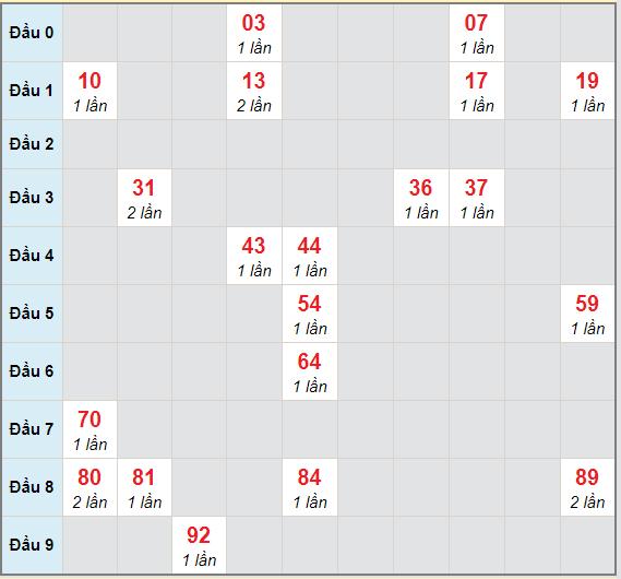 Bạch thủ rơi 3 ngày lô XSQT 4/3/2021