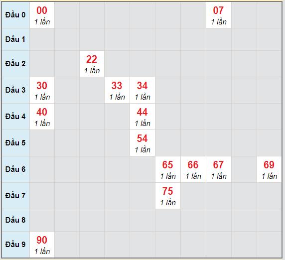 Bạch thủ rơi 3 ngày lô XSQNG 6/3/2021