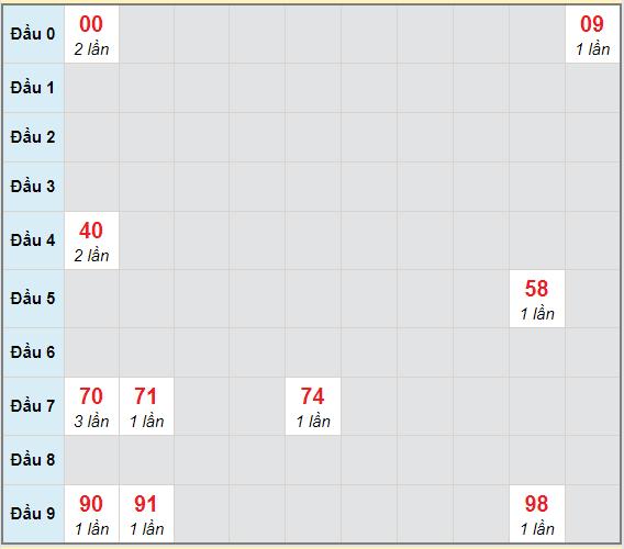 Bạch thủ rơi 3 ngày lô XSQT 11/3/2021