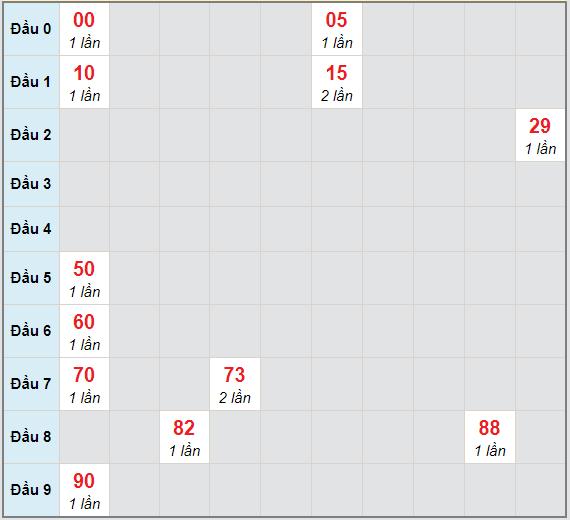 Bạch thủ rơi 3 ngày lô XSGL 12/3/2021