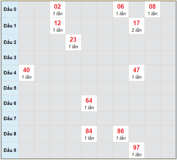 Bạch thủ rơi 3 ngày lô XSTTH 29/3/2021
