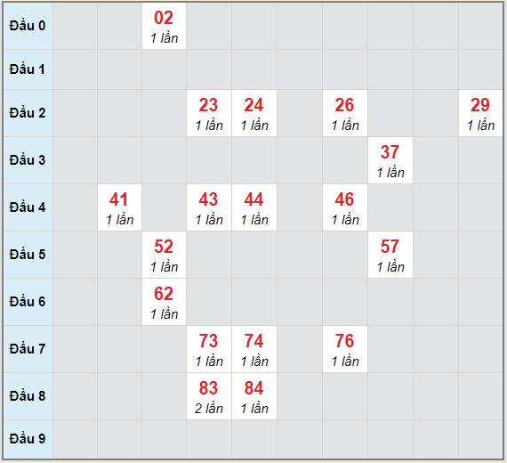Bạch thủ rơi 3 ngày lô XSDNG 17/3/2021