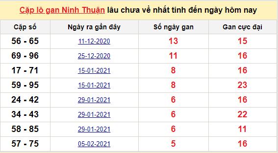Cặp lô gan Ninh Thuận lâu chưa về nhất