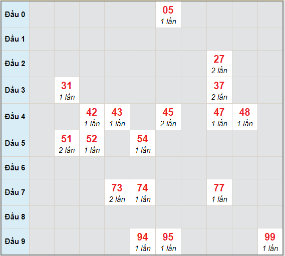 Bạch thủ rơi 3 ngày lô XSDNG 24/3/2021