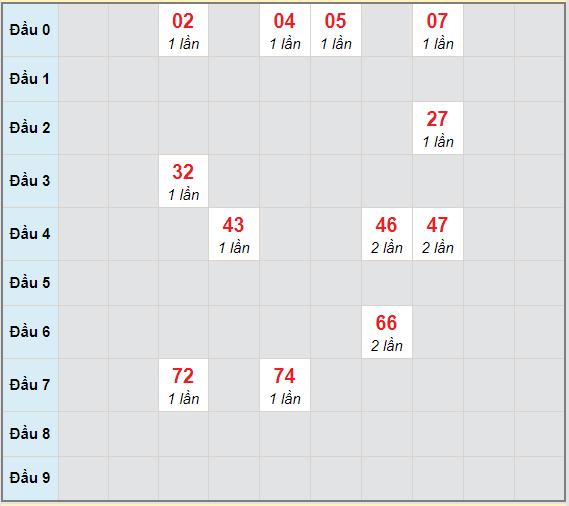 Bạch thủ rơi 3 ngày lô XSQT 25/3/2021
