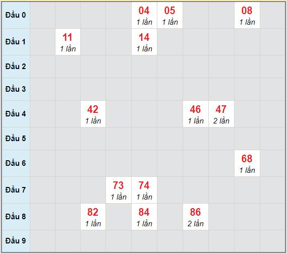 Bạch thủ rơi 3 ngày lô XSGL 2/4/2021