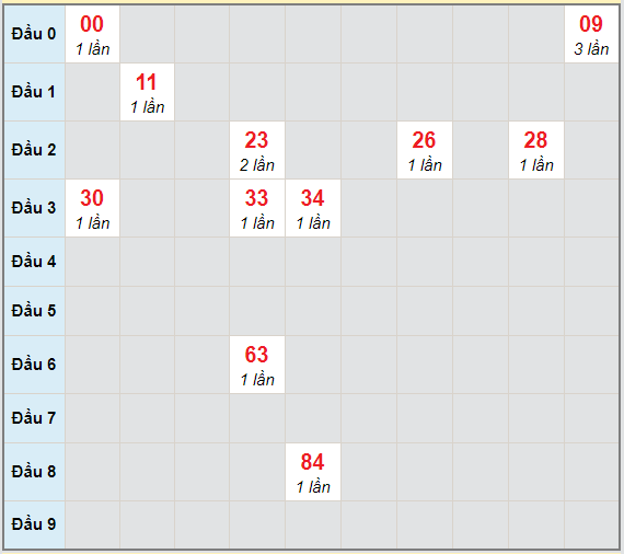 Bạch thủ rơi 3 ngày lô XSKH 4/4/2021