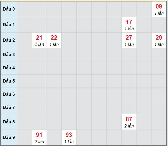 Bạch thủ rơi 3 ngày lô XSGL 9/4/2021