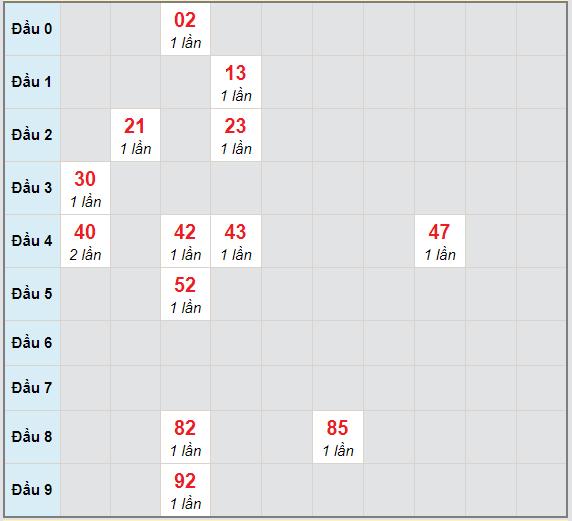 Bạch thủ rơi 3 ngày lô XSKH 11/4/2021