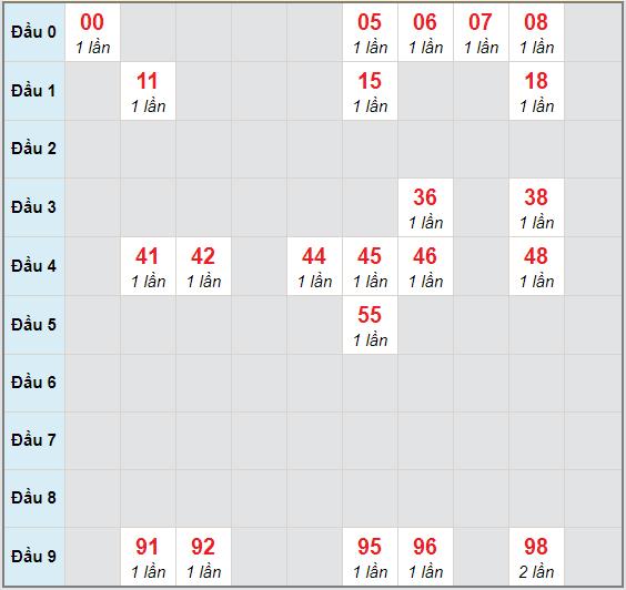 Bạch thủ rơi 3 ngày lô XSQB 22/10/2020