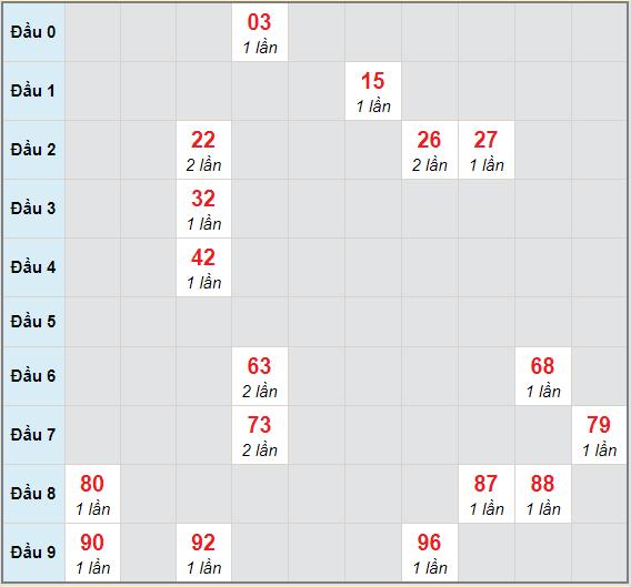 Bạch thủ rơi 3 ngày lô XSTTH 12/4/2021