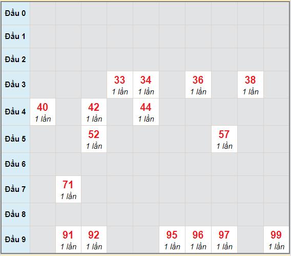 Bạch thủ rơi 3 ngày lô XSBDI 15/4/2021