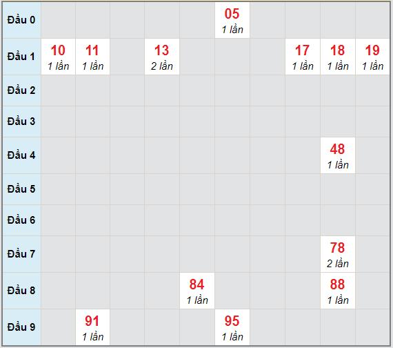 Bạch thủ rơi 3 ngày lô XSGL 16/4/2021