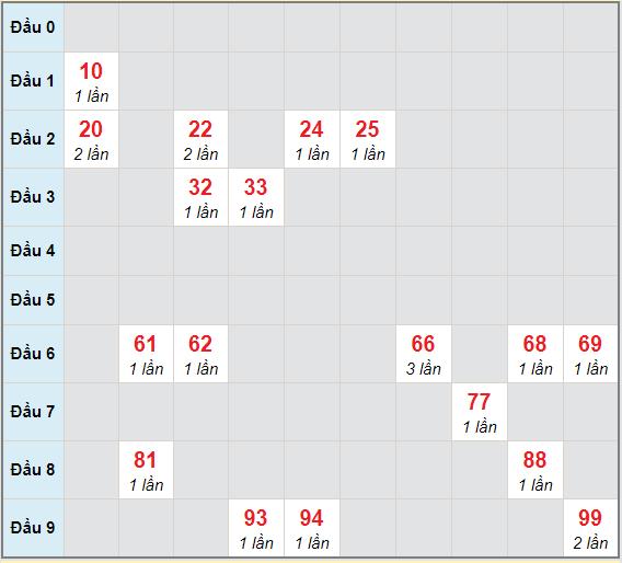 Bạch thủ rơi 3 ngày lô XSBP 17/4/2021