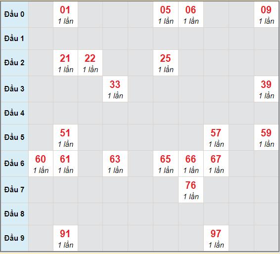 Bạch thủ rơi 3 ngày lô XSKH 18/4/2021