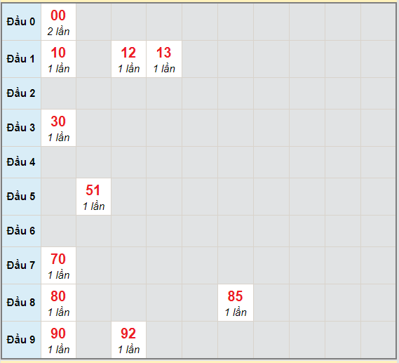 Bạch thủ rơi 3 ngày lô XSDLK 20/4/2021