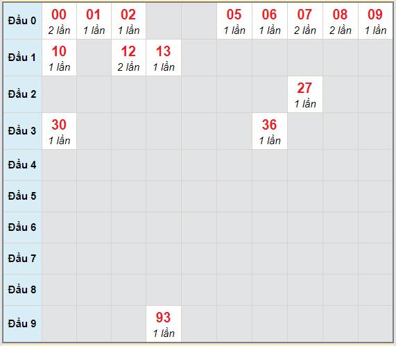 Bạch thủ rơi 3 ngày lô XSDNG 21/4/2021