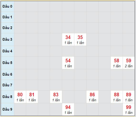Bạch thủ rơi 3 ngày lô XSQNG 24/4/2021