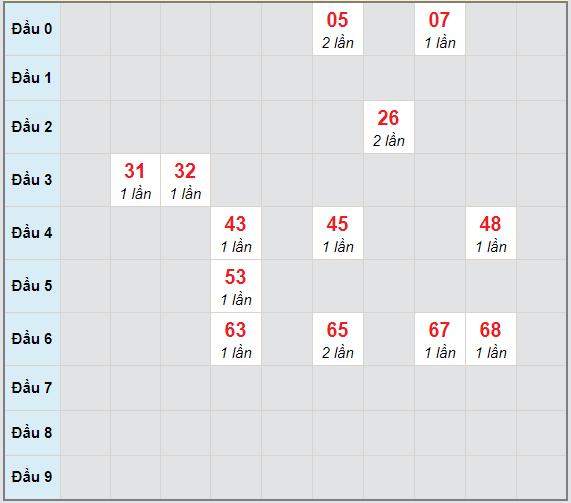 Bạch thủ rơi 3 ngày lô XSDLK 27/4/2021