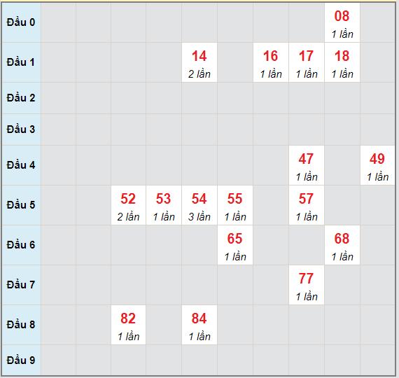 Bạch thủ rơi 3 ngày lô XSDNG 28/4/2021