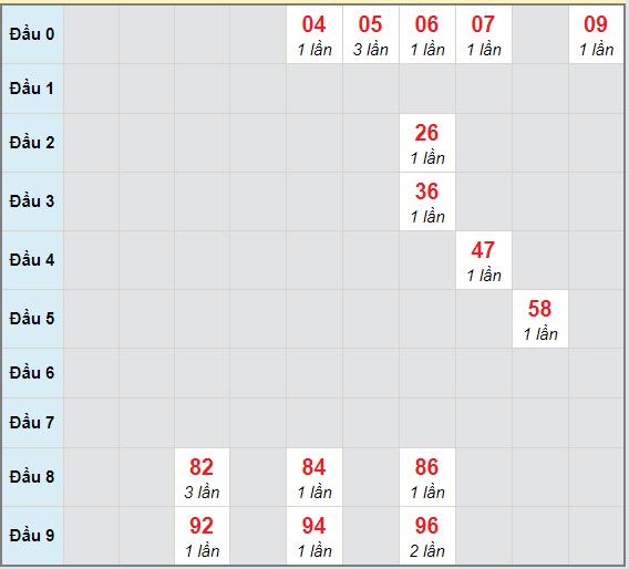 Bạch thủ rơi 3 ngày lô XSBDI 29/4/2021