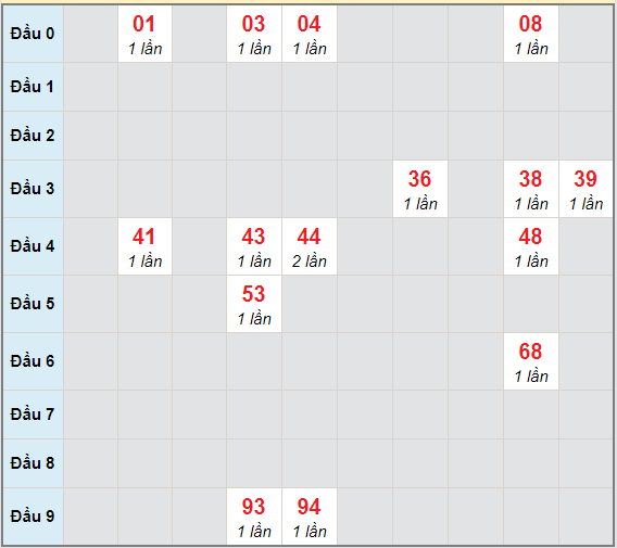 Bạch thủ rơi 3 ngày lô XSGL 30/4/2021