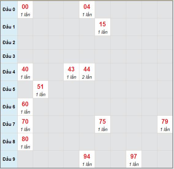 Bạch thủ rơi 3 ngày lô XSDLK 4/5/2021
