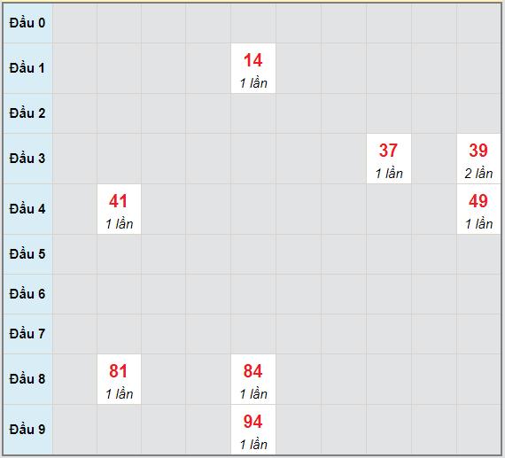 Bạch thủ rơi 3 ngày lô XSQT 6/5/2021