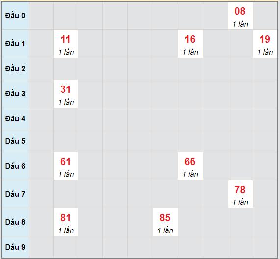 Bạch thủ rơi 3 ngày lô XSGL 7/5/2021