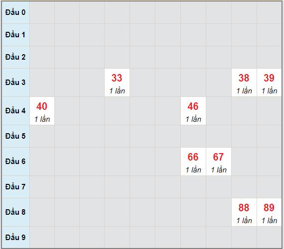 Bạch thủ rơi 3 ngày lô XSQNG 8/5/2021